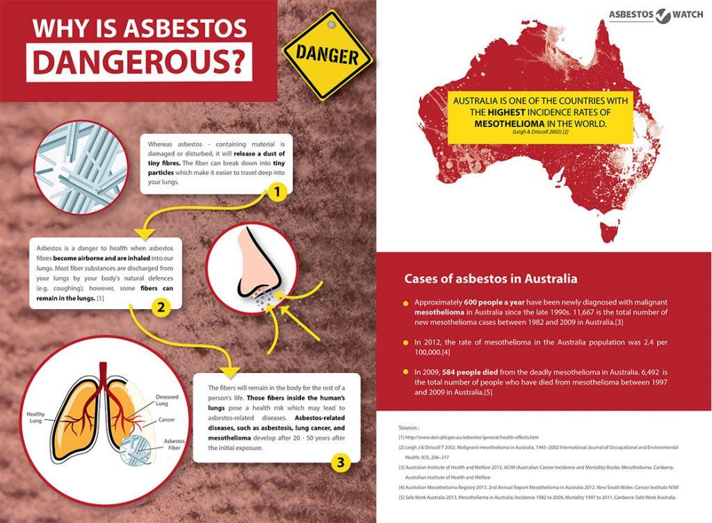 Why asbestos dangerous