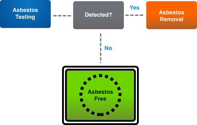 Asbestos testing and removing scheme