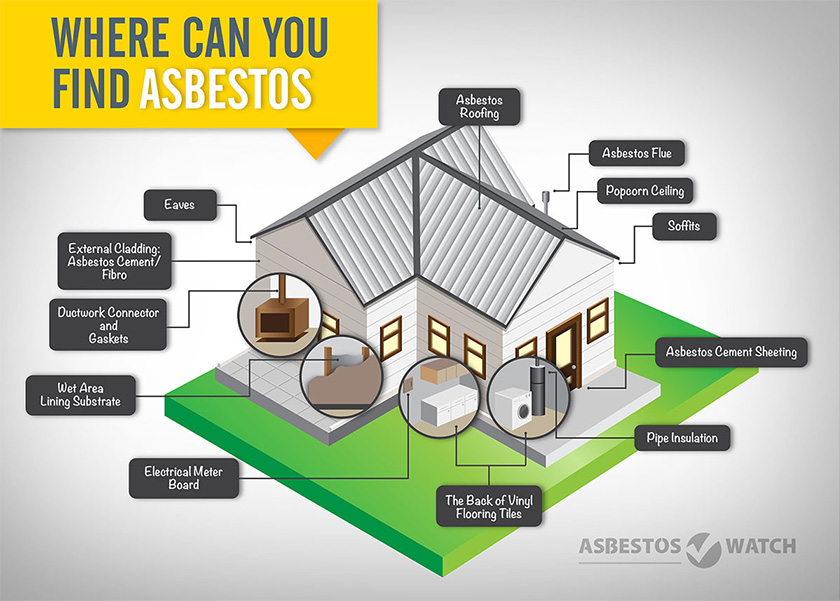 Where you can find asbestos